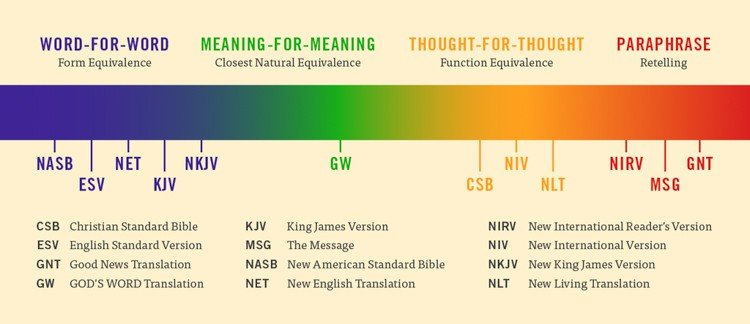 Bible Translation Comparison: Bible Translation Spectrum