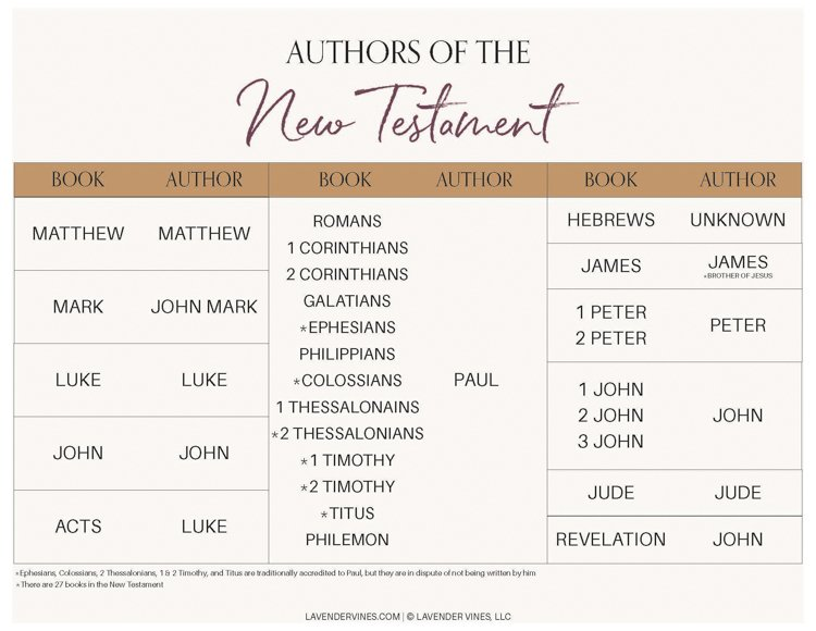 Authors of the Books of the Bible PDF - Authors of the New Testament PDF